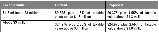 2021 2022 Victorian State Government Budget Update